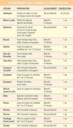 Blanchiment et conservation des légumes - Trucs et conseils - Cuisine et nutrition - Pratico Pratique