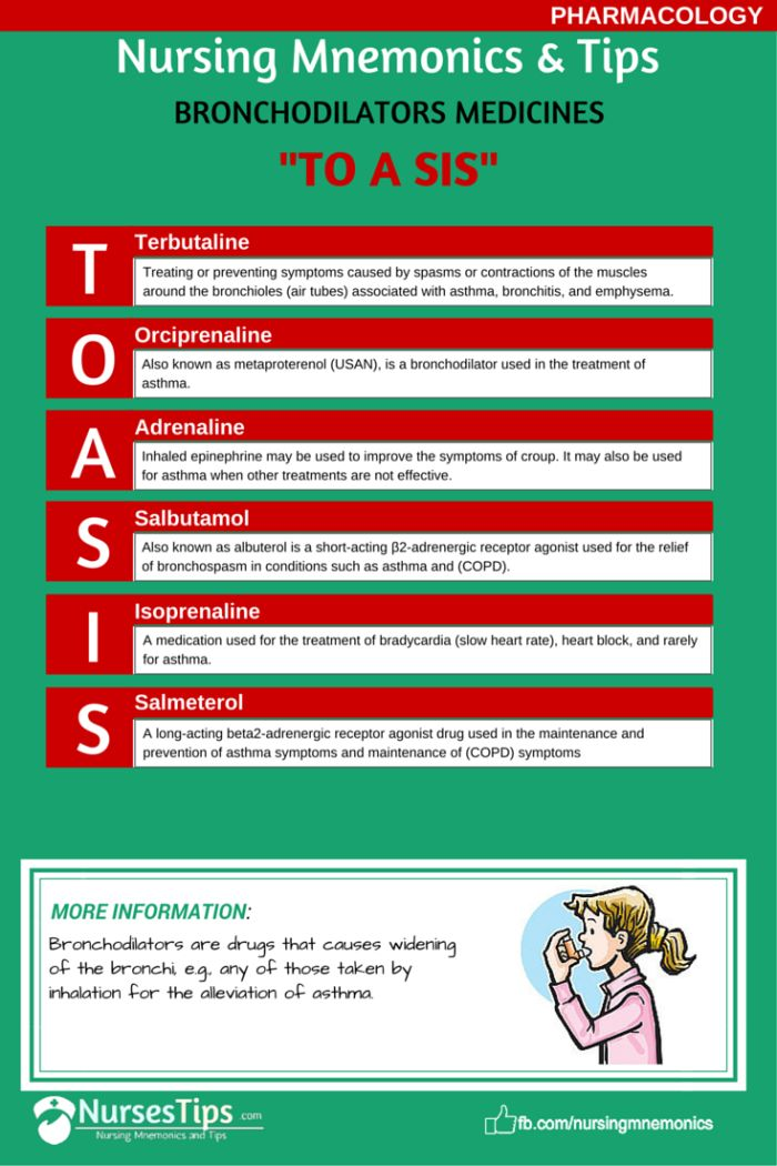 Pharmacology Nursing Nursing School Pinterest