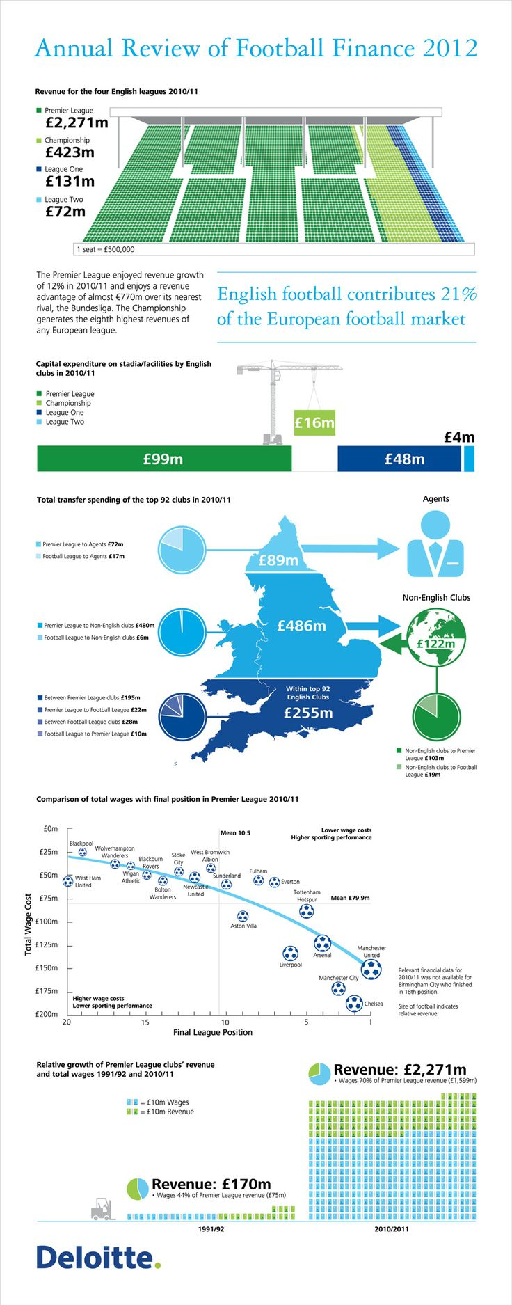 Annual-Review-Of-Football-Finance-2012-infographic Find always more on http://infographicsmania.com