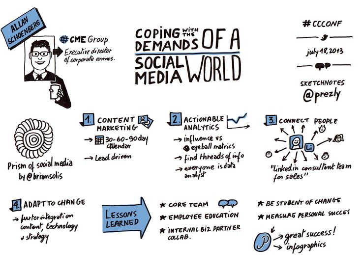 Visual summary of the presentation by Alan Schoenberg of CME at the corporate communications conference 2013. #pr #mediarelations #publicrelations