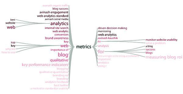 Esempio di alberatura delle keywords sul motore di ricerca Google