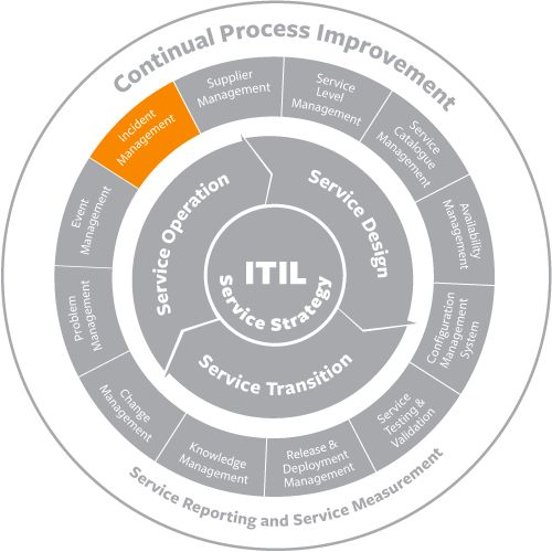 36 best Incident Management, ITIL images on Pinterest Management - what is it incident report