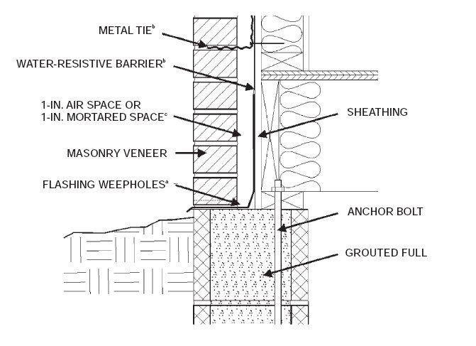 Looking  for ' Brick Masonry Details '? click here 42196d1297728916 brick home wet wall sheathing masonry veneer details tn36af3 sedgwickPla...