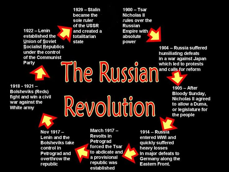 russian revolution timeline - Google Search