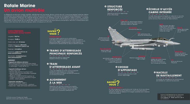 Rafale Marine infographie.