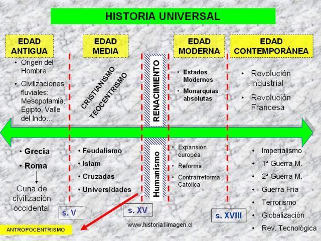 Línea de tiempo Historia Universal