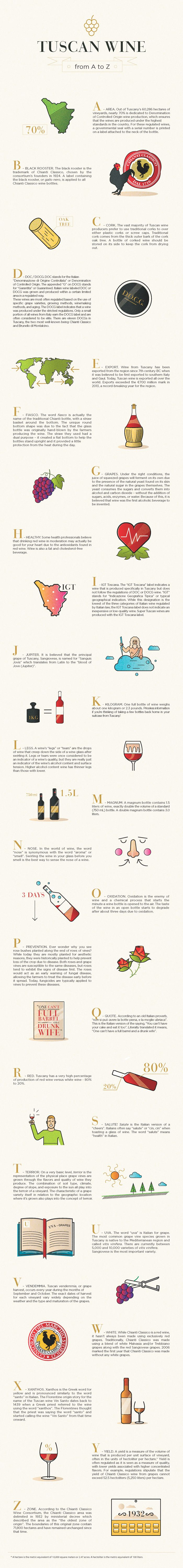 Tuscan wine from A to Z infographic by Dievole