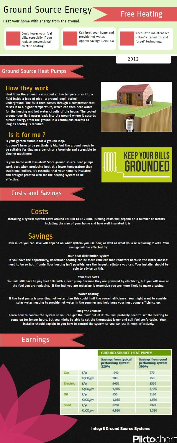 Ground Source Heat Pumps Infographic Ground Source Heat Pump Heat Pump Geothermal Energy