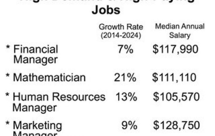 Where To Find Six Figure Salary Jobs Fox News Job Salary High Paying Jobs