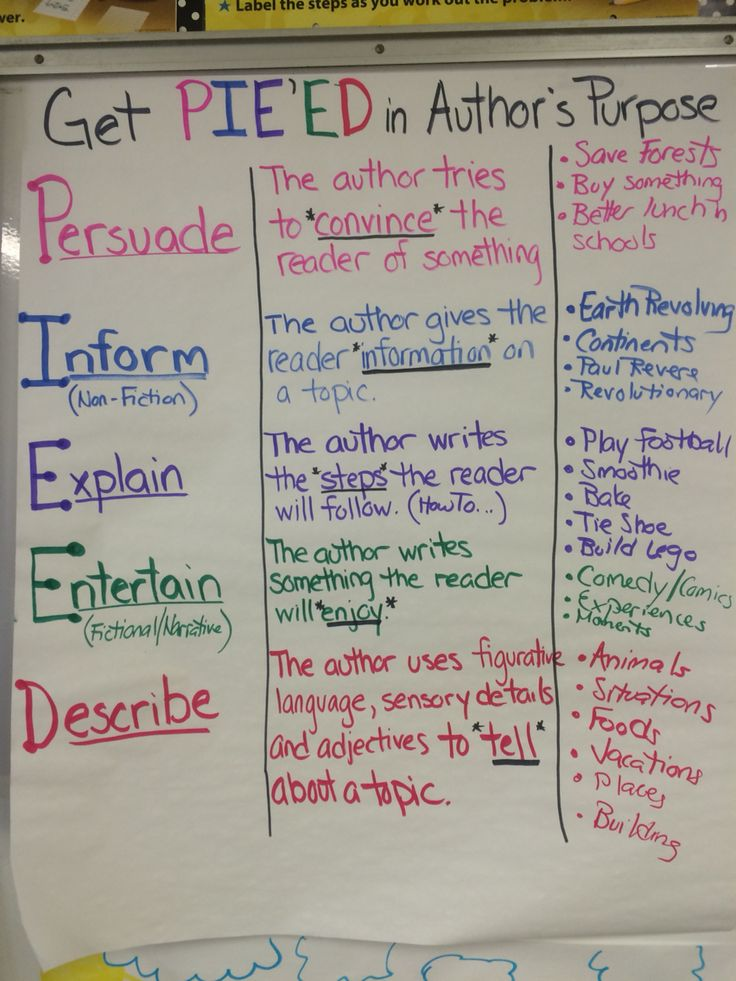 23 5th Grade Anchor Charts to Try in Your Classroom