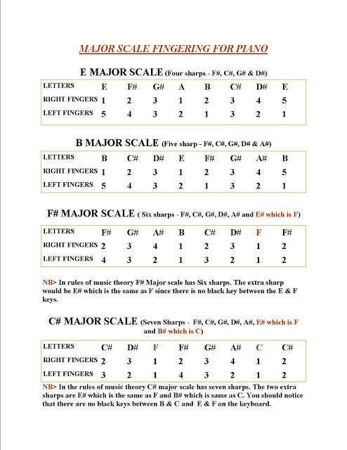 piano music by letters beginner piano songs with letters piano pinterest piano piano songs and piano music