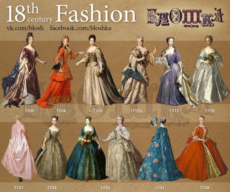 Evolución de la moda en el Siglo XVIII, (1700-1738). Barroco 1700-1729, Rococó 1730-1760.
