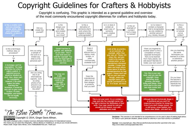 Copyright-Infographic-crafters.jpg (1489×998)