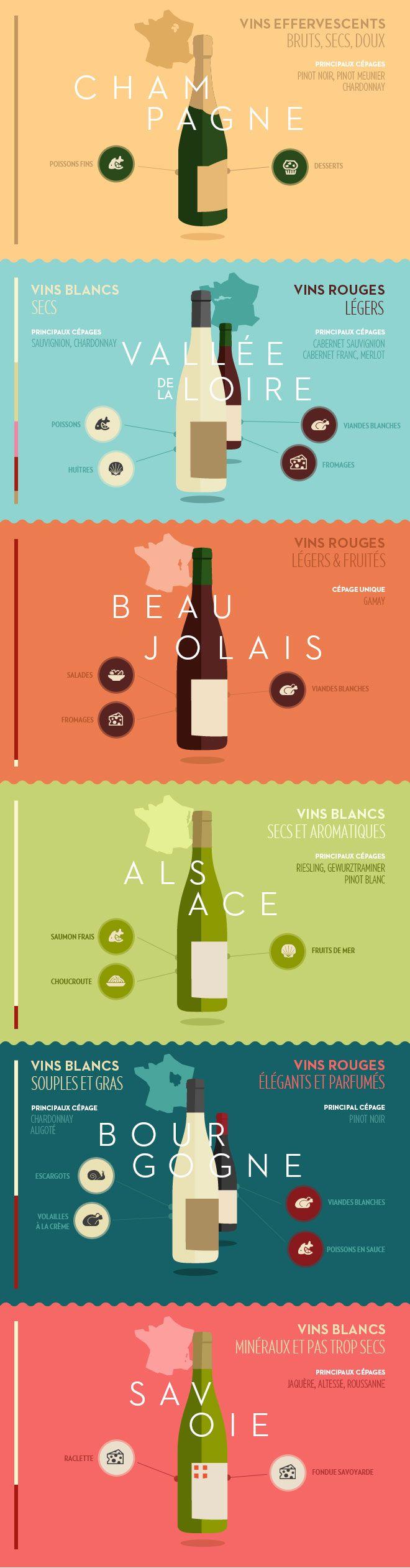 Infographie - Mets et vins