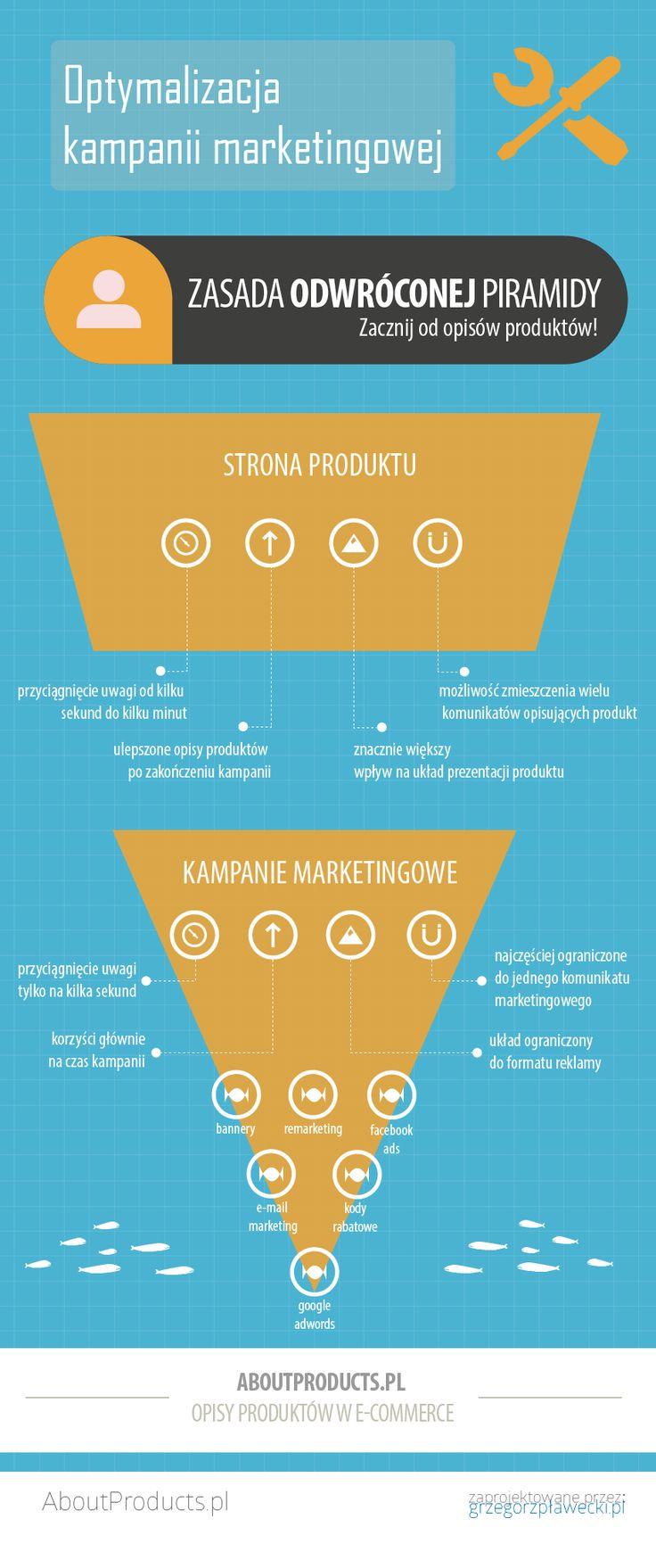 Zasada odwróconej piramidy w kampanii marketingowego. Pełny artykuł: http://aboutproducts.pl/blog/kampania-reklamowa-zacznij-od-optymalizacji-opisow-produktow/