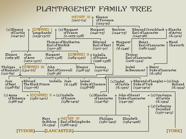 King Henry III Family Tree | ... to Shakespeare's Kings from King Richard II to Richard III