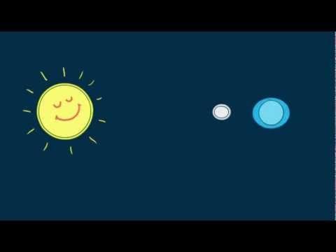 De aarde, zon en maan werken als magneten op elkaar. De maan trekt het water op aarde naar zich toe. Daardoor ontstaat eb. De aarde draait langzaam rond, waardoor de maan steeds een ander stuk water naar zich toetrekt. Als het water niet wordt aangetrokken door de maan wordt het vloed.