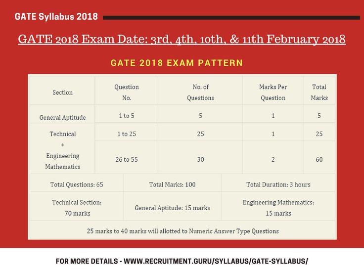 Best  Gate Exam Pattern Ideas On   Framing