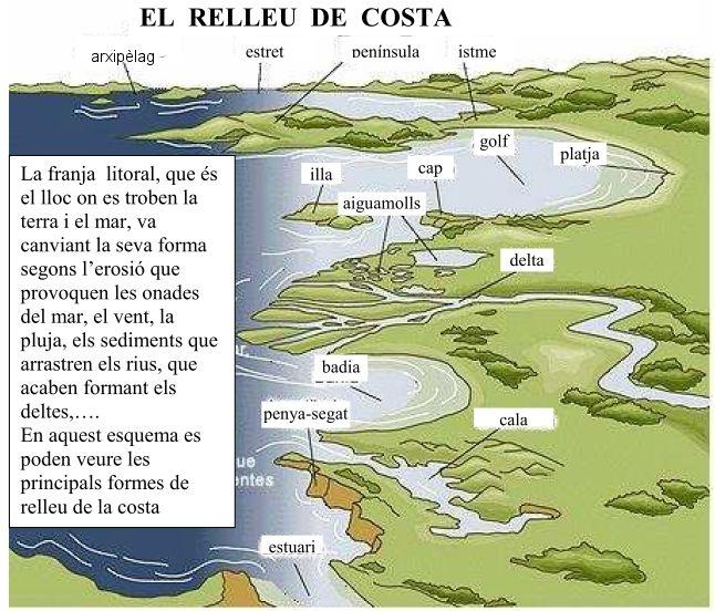 Els Paisatges Cicle Mitjà Accidentes Geograficos Geografía Física Secuencias De Imagenes