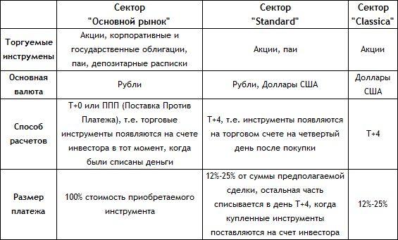Главные фондовые биржи России | Биржевой навигатор