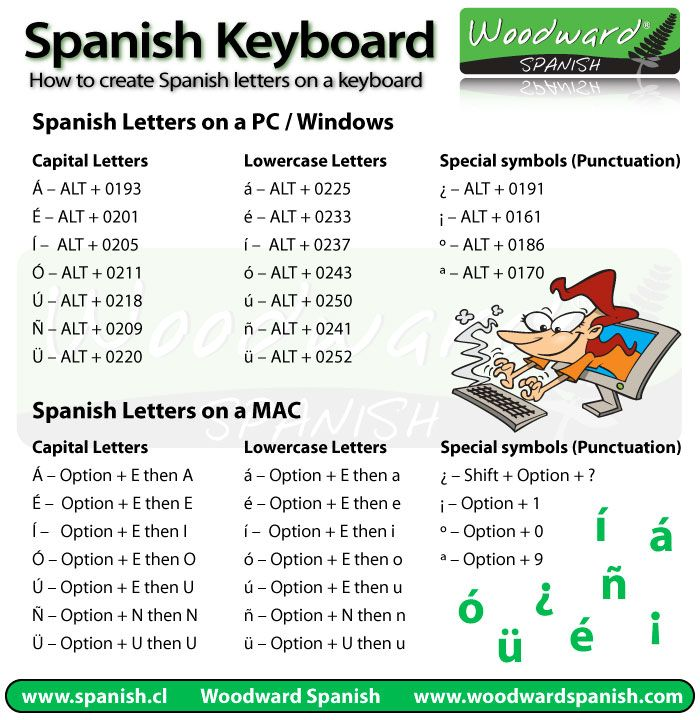How to type Spanish letters and characters on an English Keyboard: