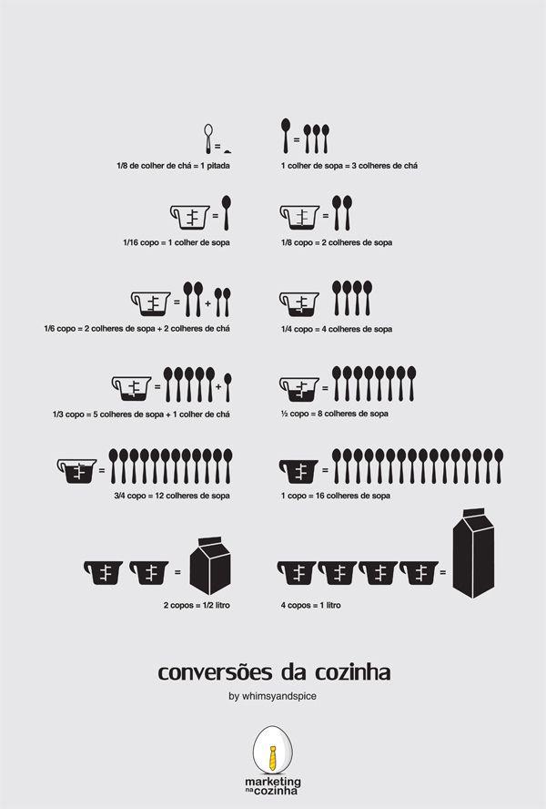 Conversor de medidas para cozinha para imprimir e colar na geladeira já! #infográfico