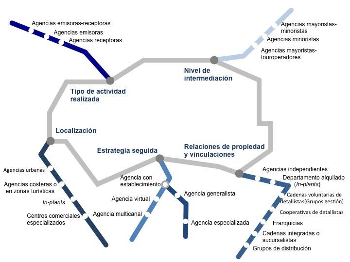 La literatura especializada el el subsector de agencias de viajes ha establecido algunos criterios principales para clasificar a las agencias de viajes: nivel de intermediación, tipo de actividad realizada, localización, estrategia seguida y relaciones de propiedad y vinculaciones