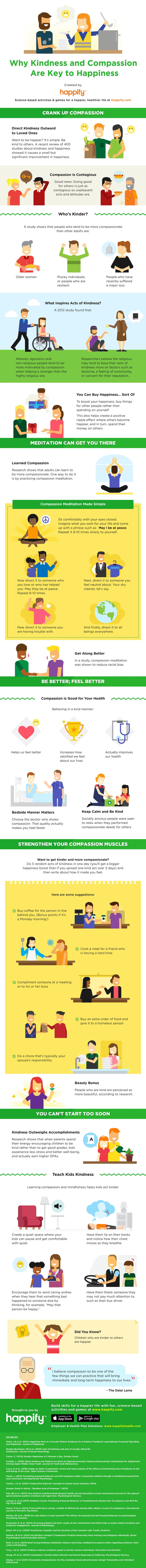 INFOGRAPHIC: Why Compassion Matters