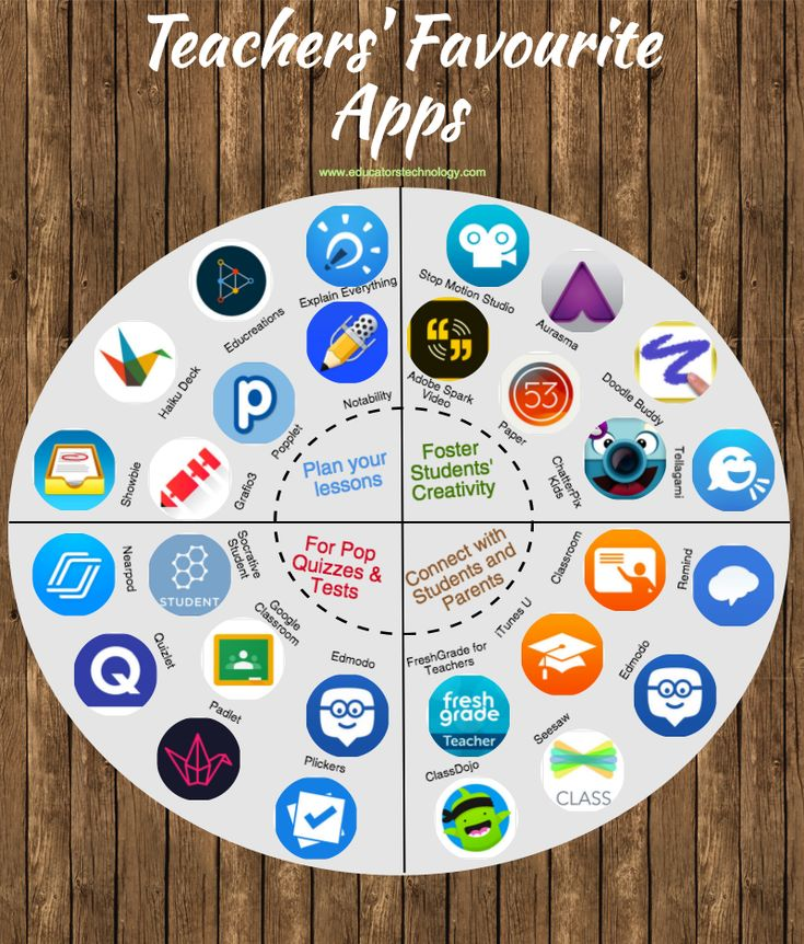 Teachers' Favourite Apps
