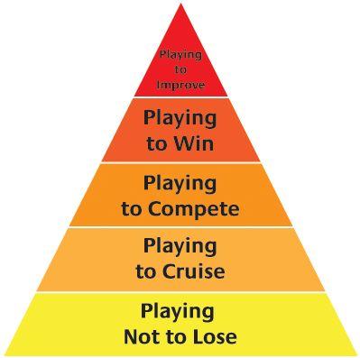 sports psychology pyramid | Elite Athletic Training Chart, Levels Of Play, Levels Of Training ...