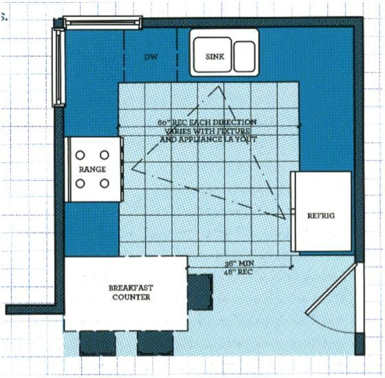 21 Best G Shaped Kitchen Layouts Images On Pinterest