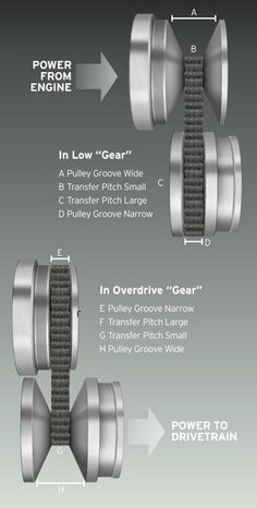 How CVT works.                                                                                                                                                                                 More