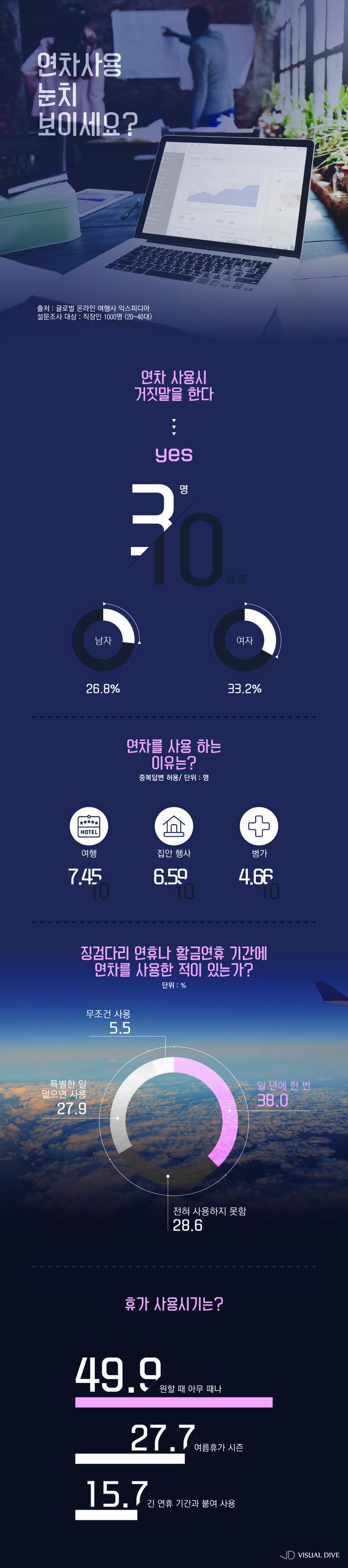 """직장인 30% """"연차 사용 시 거짓말 해봤다"""" [인포그래픽] #Worker / #Infographic ⓒ 비주얼다이브 무단 복사·전재·재배포…"""