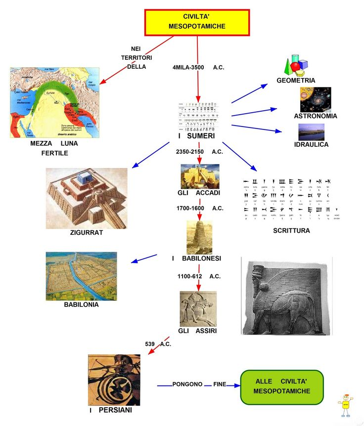 Storia: la Mesopotamia
