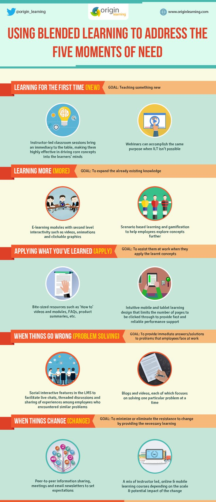 Blended Learning to Address the Five Moments of Need Infographic - http://elearninginfographics.com/blended-learning-address-five-moments-need-infographic/