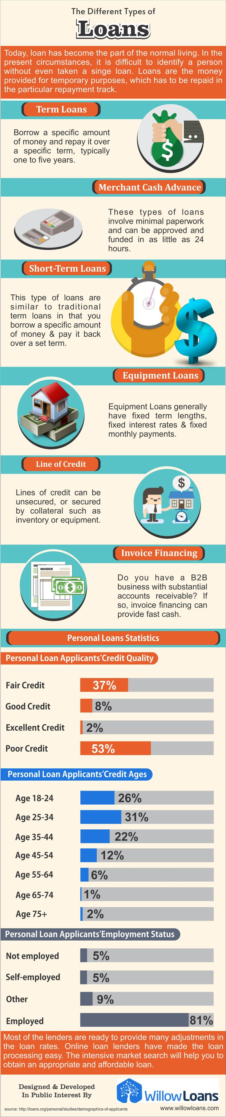 Best 25 loans for poor credit ideas on pinterest poor credit loans i need cash now and guaranteed payday loans