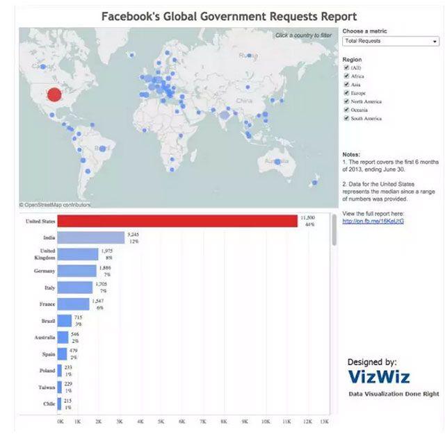 这个图体现了在2013年上半年各政府对facebook的需求数量。它清楚的显示了美国以8200多的需求数量优势成为了一个明显的异常值。一个伴随而来的故事可以点明美国政府在社会媒体监测上的立场,主要是用事例和可能的原因来解释美国联邦调查局不同寻常的高数量的需求