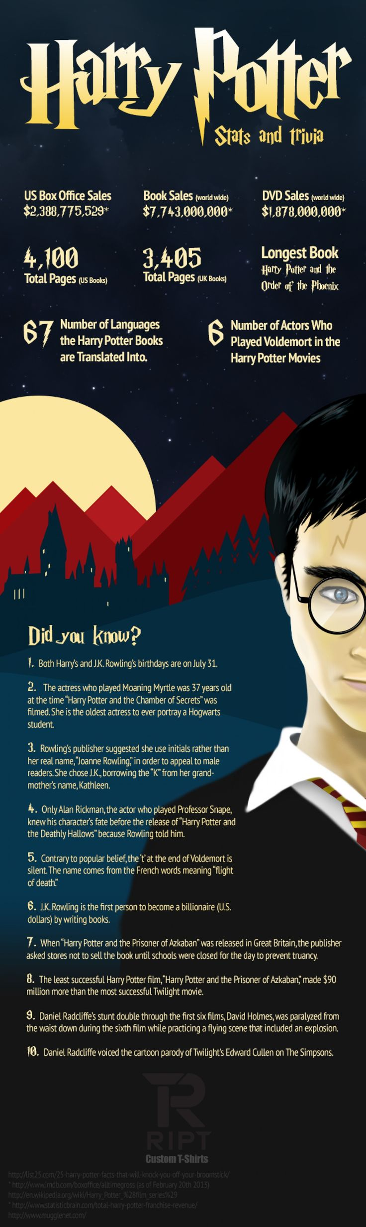Harry Potter Fanfiction Facts shared by linchpinseo on Feb 25, 2013 in Entertainment