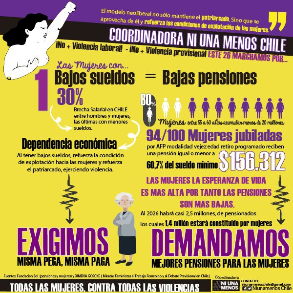 Feminist, #niunamenos chile, infographics about no more afp and women #kaleidoscopio