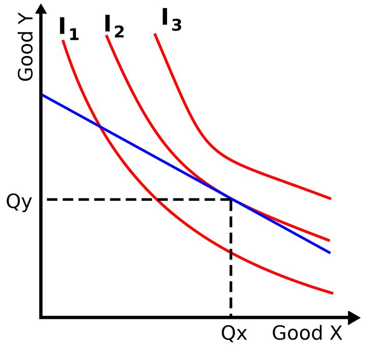 indifference curve - Google Search