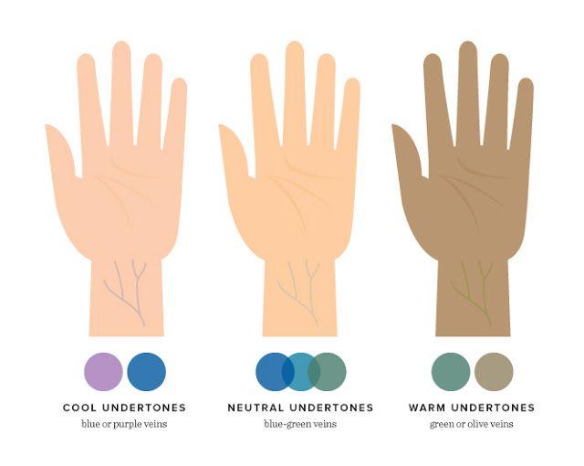 determinar sus pigmentos subyacentes y tono de la piel