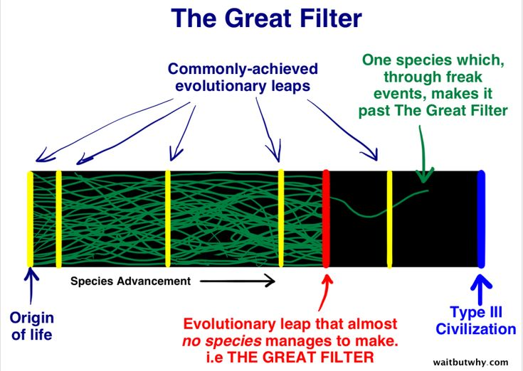 The Fermi Paradox.  Lots to think about here...
