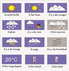 La météo en français - français précoce - Elémentaire - Vocabulaire Français