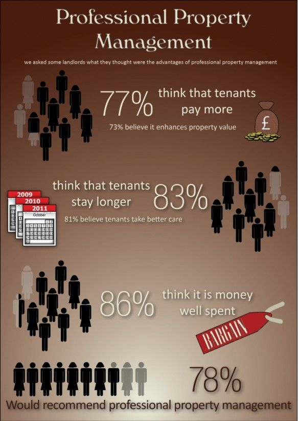 76 best Property Management Topics images on Pinterest | Property ...