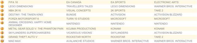 FIFA 16 satışlarda liderliğini sürdürüyor!