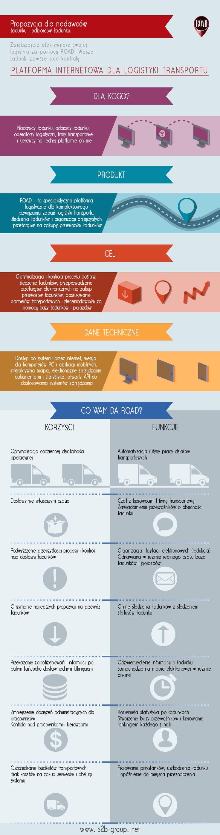 ROAD: Platforma Internetowa dla logistyki transportu. Propozycja dla NADAWZÓW. #logistics #supplychain #scm #s2bgroup #road #TMS