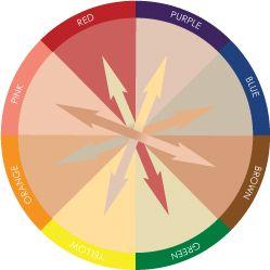 Kryolan Colour Wheel for concealor