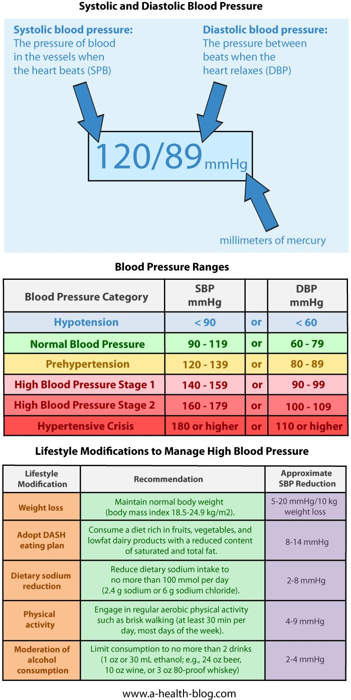 Health: blood pressure ranges, lifestyle modifications to manage high blood pressure.