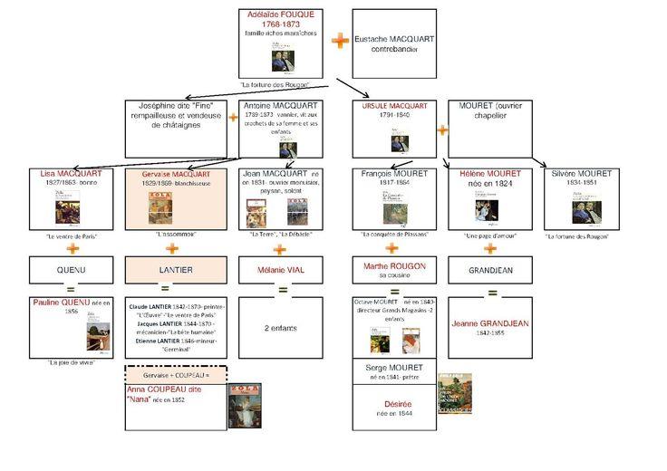 Apprendre et decouvrir autrement arbre genealogique des for Idees pour la maison 7 derniare semaine avant les vacances de no235l
