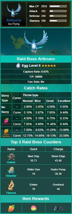 Pokemon GO Articuno Raid Boss Guide. Catch Rates, Top 3 Pokemon Counters For Attacking Legendary Raids.